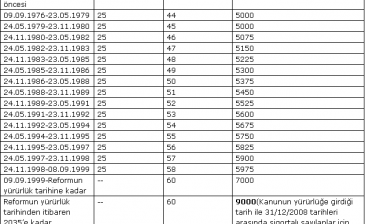SGK Emeklilik Şartları